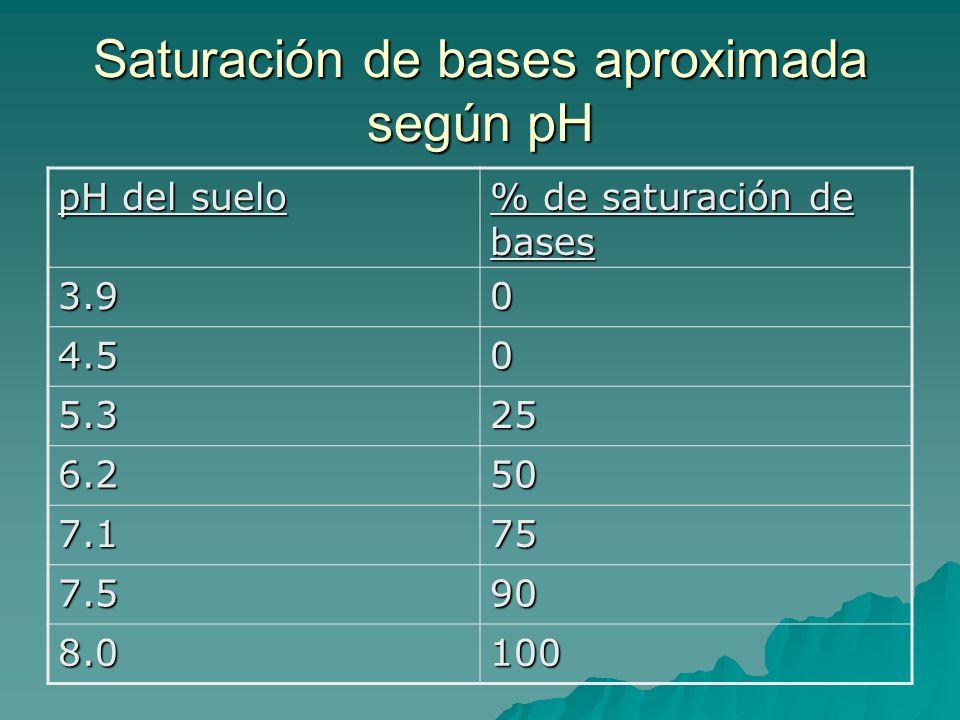 Saturación de bases aproximada según pH pH del suelo % de saturación de bases 3.90 4.50 5.325 6.250 7.175 7.590 8.0100