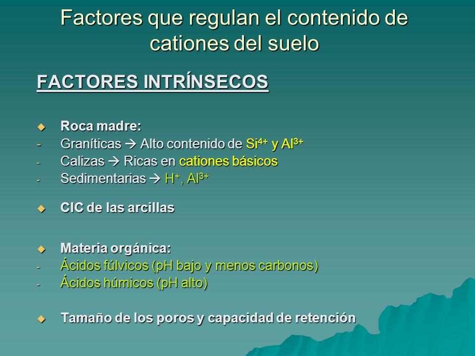 Factores que regulan el contenido de cationes del suelo FACTORES INTRÍNSECOS Roca madre: Roca madre: - Graníticas Alto contenido de Si 4+ y Al 3+ - Ca
