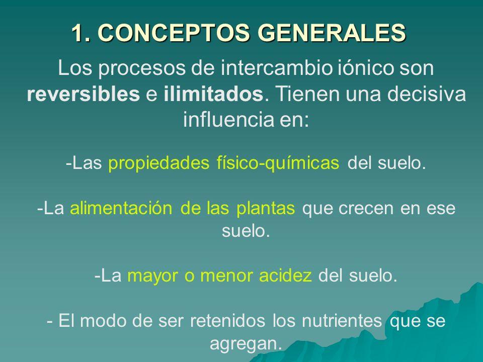 1. CONCEPTOS GENERALES. Los procesos de intercambio iónico son reversibles e ilimitados. Tienen una decisiva influencia en: -Las propiedades físico-qu