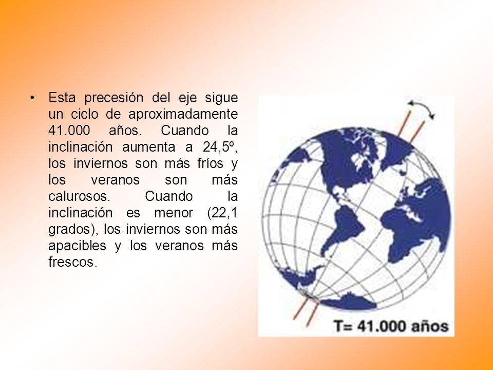 Esta precesión del eje sigue un ciclo de aproximadamente 41.000 años. Cuando la inclinación aumenta a 24,5º, los inviernos son más fríos y los veranos