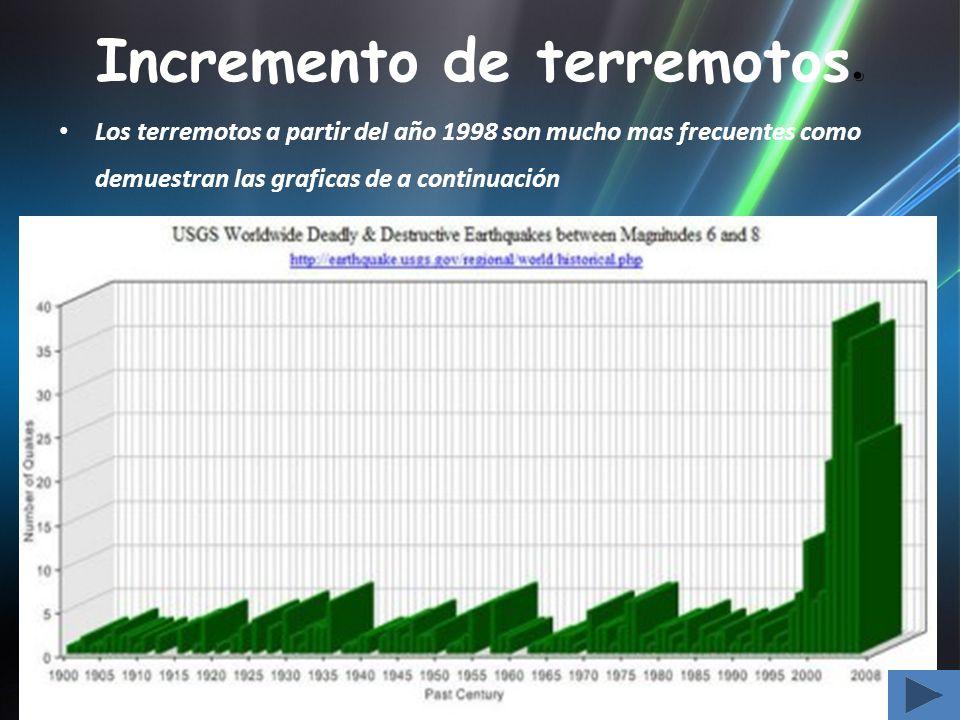 Incremento de terremotos. Los terremotos a partir del año 1998 son mucho mas frecuentes como demuestran las graficas de a continuación