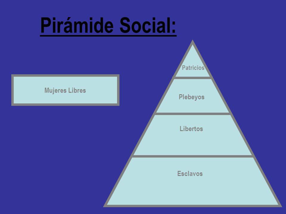 Pirámide Social: Patricios Plebeyos Libertos Esclavos Mujeres Libres