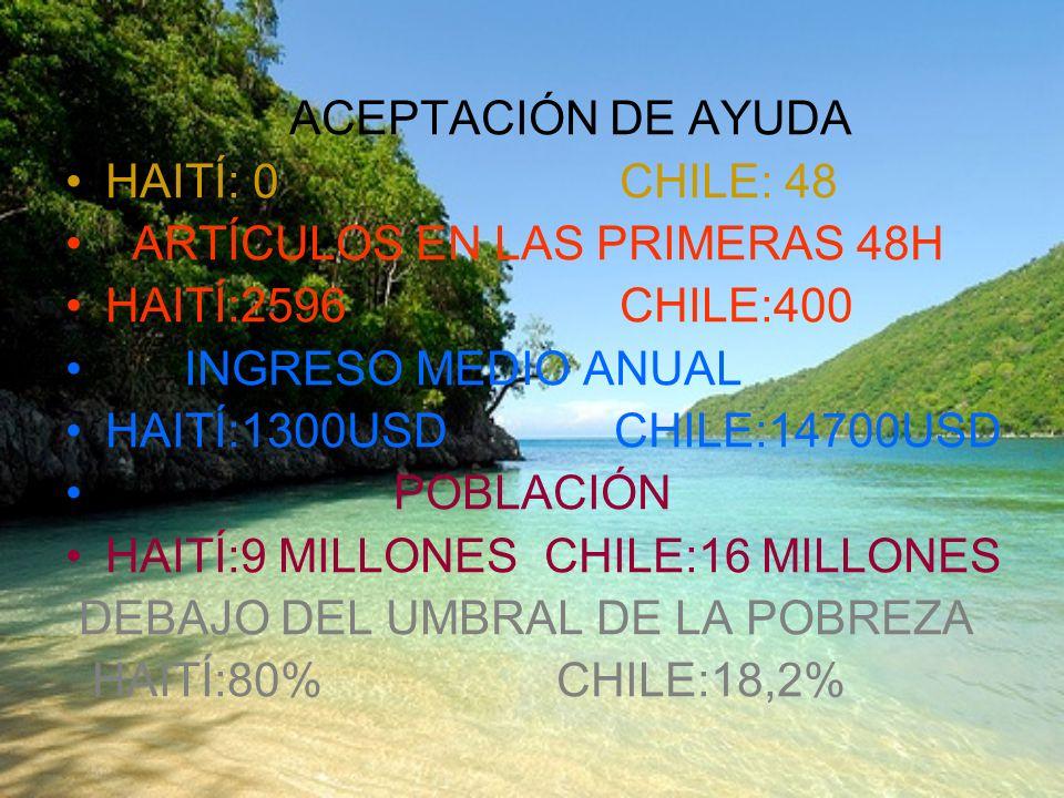 ACEPTACIÓN DE AYUDA HAITÍ: 0 CHILE: 48 ARTÍCULOS EN LAS PRIMERAS 48H HAITÍ:2596 CHILE:400 INGRESO MEDIO ANUAL HAITÍ:1300USD CHILE:14700USD POBLACIÓN H