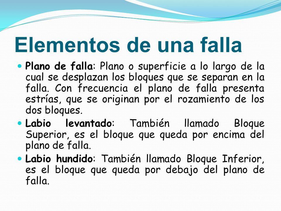 Elementos de una falla Plano de falla: Plano o superficie a lo largo de la cual se desplazan los bloques que se separan en la falla. Con frecuencia el