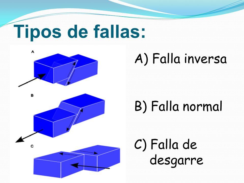 Tipos de fallas: A) Falla inversa B) Falla normal C) Falla de desgarre
