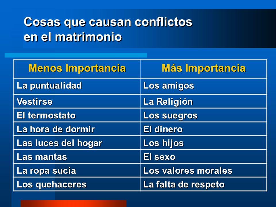 Cosas que causan conflictos en el matrimonio Menos Importancia Más Importancia La puntualidadLos amigos VestirseLa Religión El termostatoLos suegros L