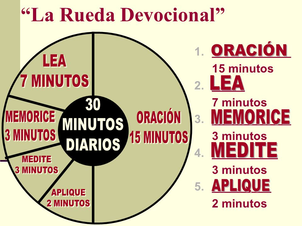 La Rueda Devocional 1.____________ 15 minutos 2._____ 7 minutos 3.____________ 3 minutos 4.__________ 3 minutos 5._________ 2 minutos