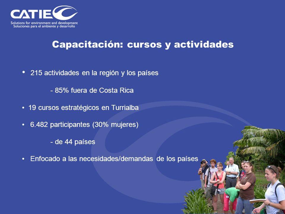 Capacitación: cursos y actividades 215 actividades en la región y los países - 85% fuera de Costa Rica 19 cursos estratégicos en Turrialba 6.482 parti