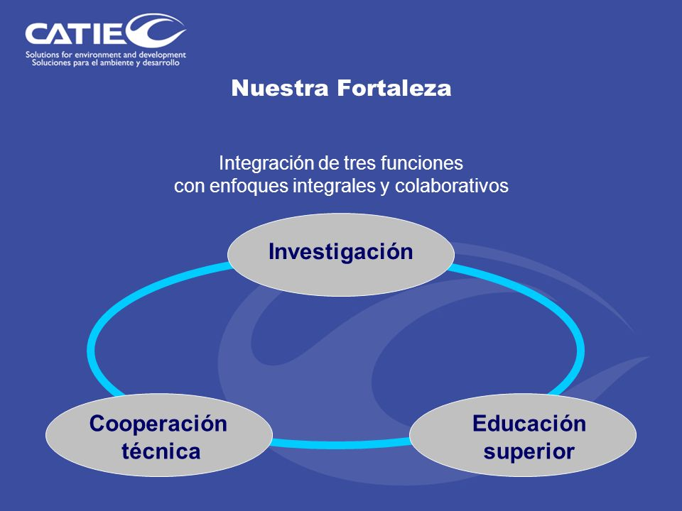 Nuestra Fortaleza Integración de tres funciones con enfoques integrales y colaborativos Investigación Cooperación técnica Educación superior