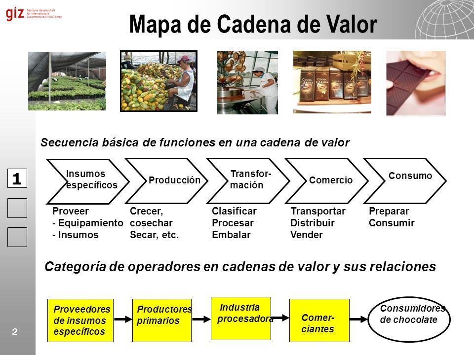 2 Categoría de operadores en cadenas de valor y sus relaciones Proveedores de insumos específicos Productores primarios Industria procesadora Comer- c