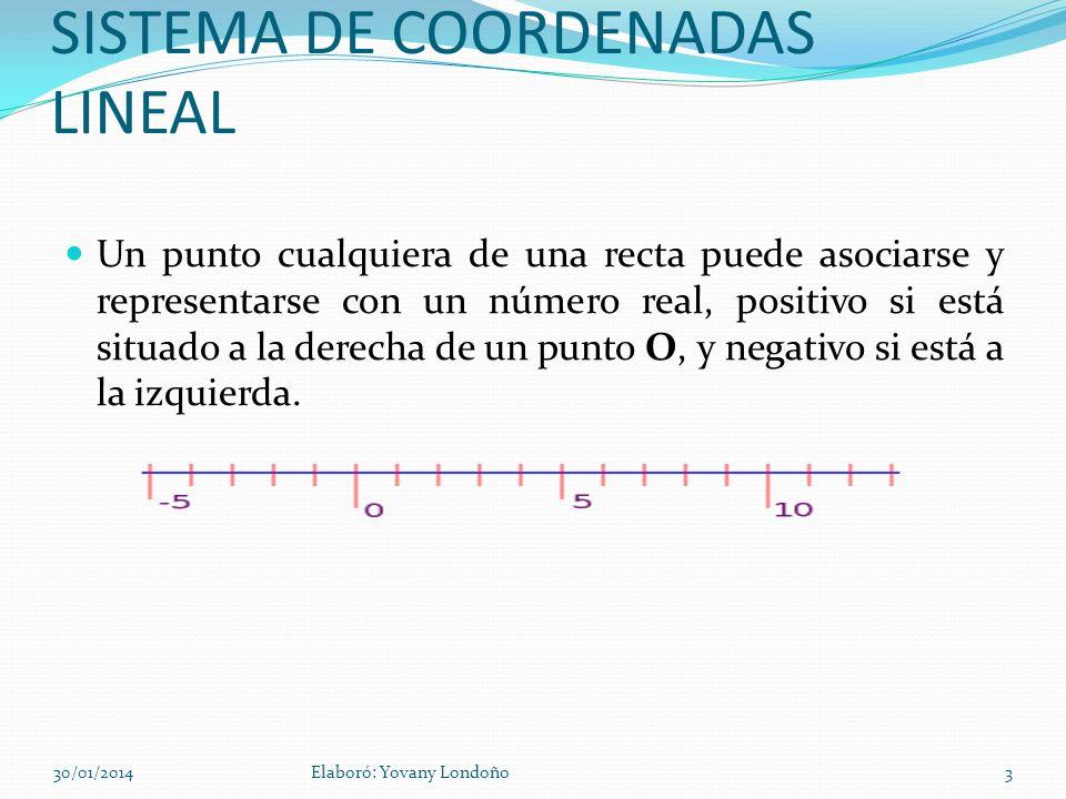 SISTEMA DE COORDENADAS LINEAL Un punto cualquiera de una recta puede asociarse y representarse con un número real, positivo si está situado a la derec