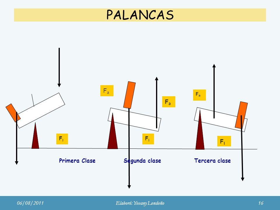 Primera Clase Segunda clase Tercera clase PALANCAS FlFl FlFl FlFl FlFl FaFa FaFa FaFa 06/08/2011Elaboró: Yovany Londoño16