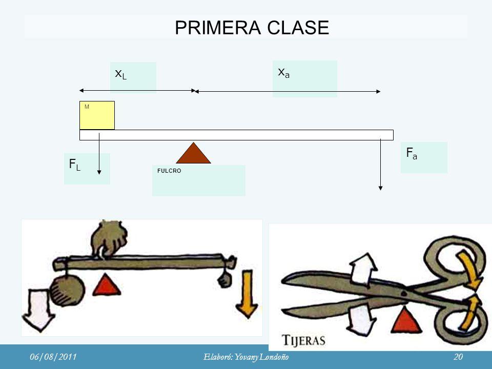 PRIMERA CLASE FULCRO xaxa xLxL FLFL M FaFa 06/08/2011Elaboró: Yovany Londoño20