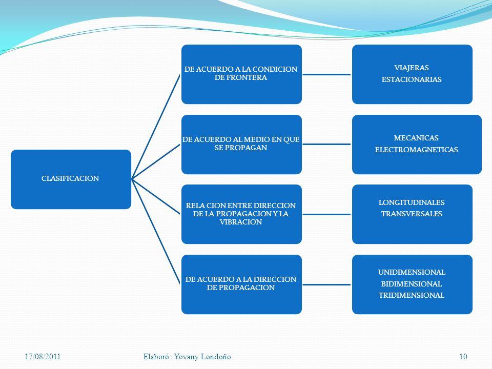 CLASIFICACION DE ACUERDO A LA CONDICION DE FRONTERA VIAJERAS ESTACIONARIAS DE ACUERDO AL MEDIO EN QUE SE PROPAGAN MECANICAS ELECTROMAGNETICAS RELA CIO
