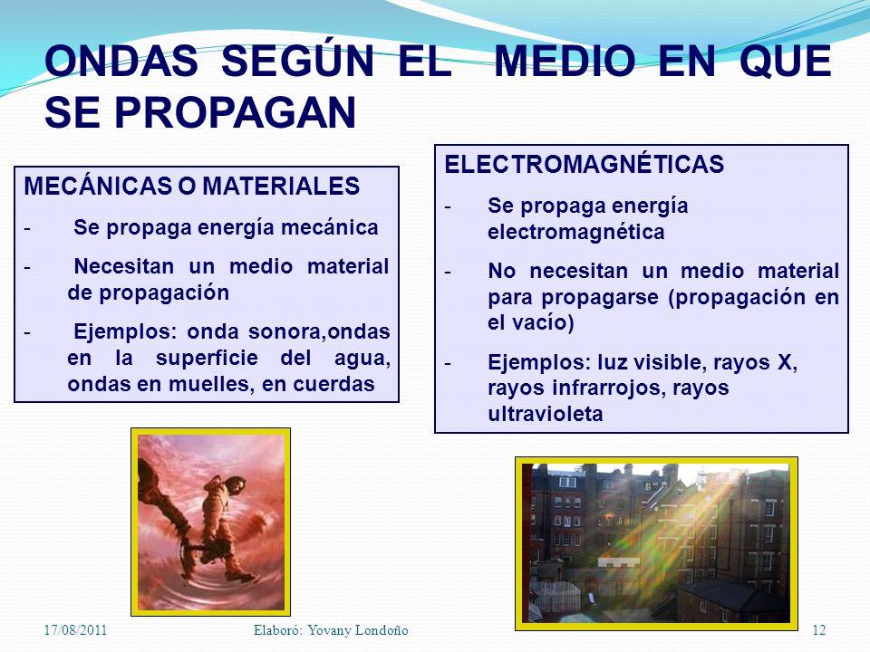 ONDAS SEGÚN EL MEDIO EN QUE SE PROPAGAN MECÁNICAS O MATERIALES - Se propaga energía mecánica - Necesitan un medio material de propagación - Ejemplos:
