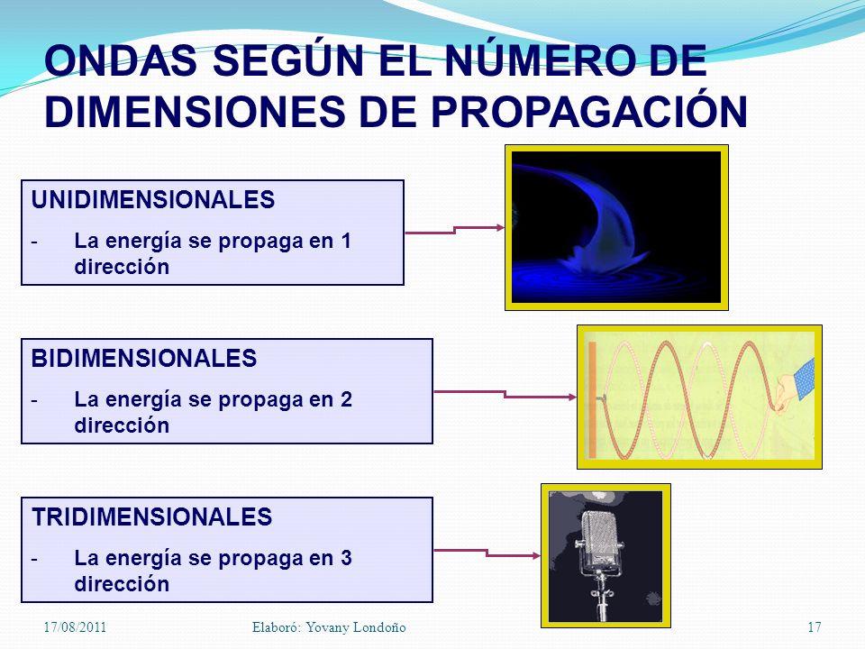 ONDAS SEGÚN EL NÚMERO DE DIMENSIONES DE PROPAGACIÓN UNIDIMENSIONALES -La energía se propaga en 1 dirección BIDIMENSIONALES -La energía se propaga en 2