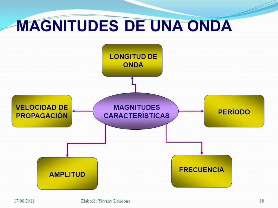 MAGNITUDES DE UNA ONDA LONGITUD DE ONDA PERÍODO FRECUENCIA AMPLITUD VELOCIDAD DE PROPAGACIÓN MAGNITUDES CARACTERÍSTICAS 17/08/2011Elaboró: Yovany Lond