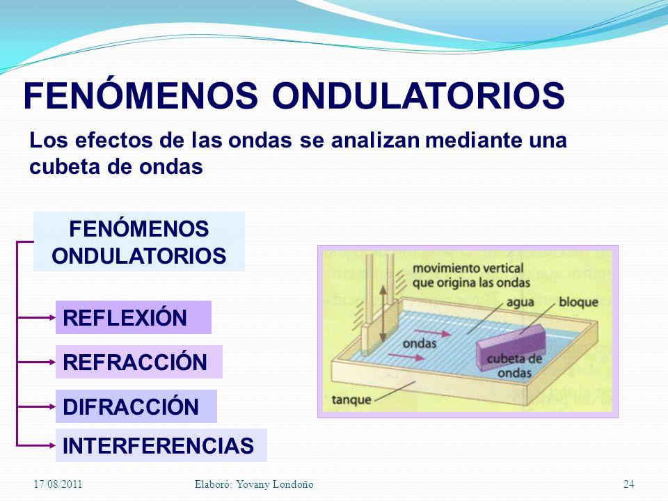 FENÓMENOS ONDULATORIOS REFLEXIÓN REFRACCIÓN DIFRACCIÓN INTERFERENCIAS FENÓMENOS ONDULATORIOS Los efectos de las ondas se analizan mediante una cubeta