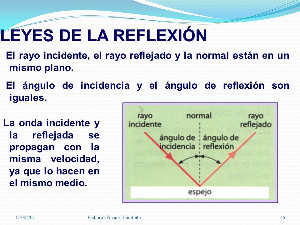 El rayo incidente, el rayo reflejado y la normal están en un mismo plano. El ángulo de incidencia y el ángulo de reflexión son iguales. LEYES DE LA RE