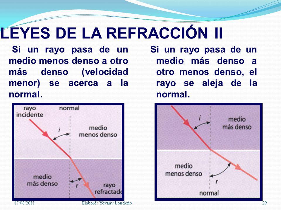 Si un rayo pasa de un medio menos denso a otro más denso (velocidad menor) se acerca a la normal. LEYES DE LA REFRACCIÓN II Si un rayo pasa de un medi
