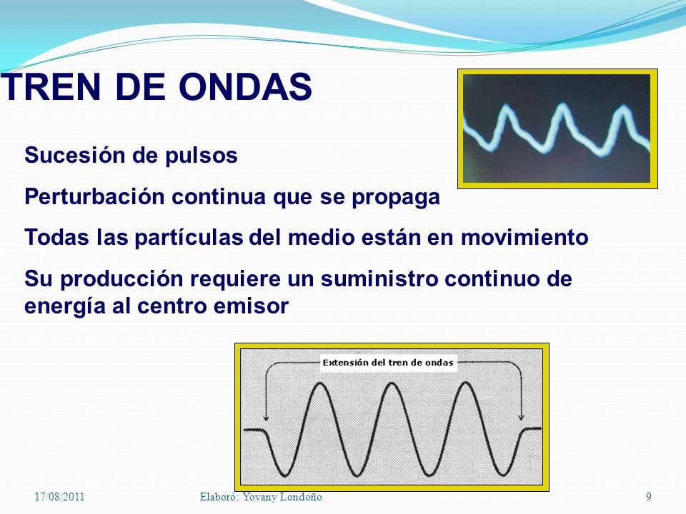TREN DE ONDAS Sucesión de pulsos Perturbación continua que se propaga Todas las partículas del medio están en movimiento Su producción requiere un sum
