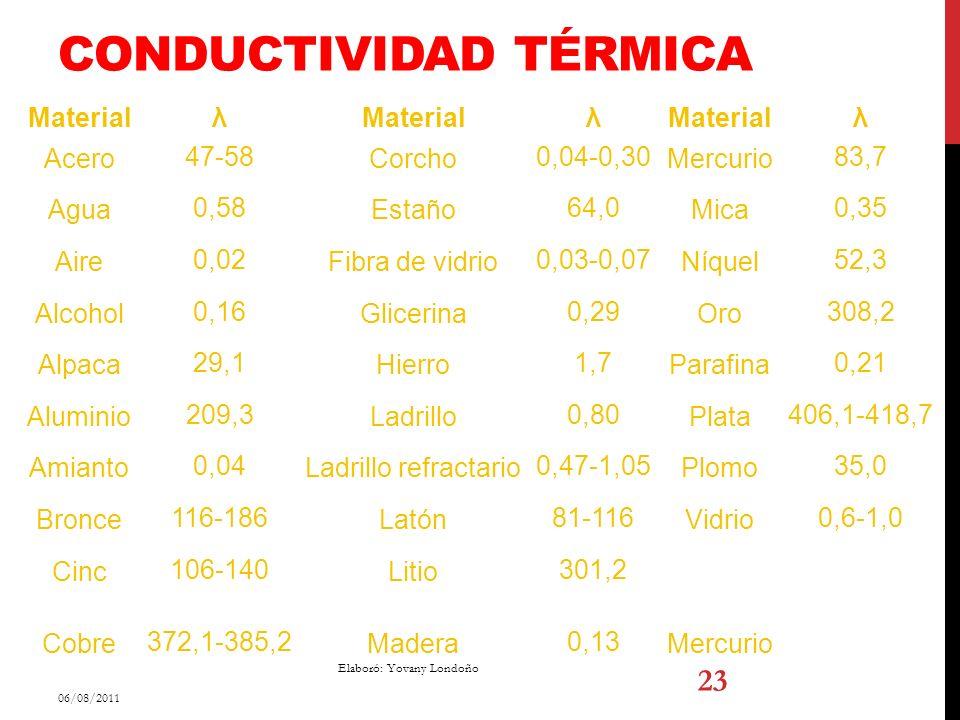 CONDUCTIVIDAD TÉRMICA Materialλ λ λ Acero47-58Corcho0,04-0,30Mercurio83,7 Agua0,58Estaño64,0Mica0,35 Aire0,02Fibra de vidrio0,03-0,07Níquel52,3 Alcoho