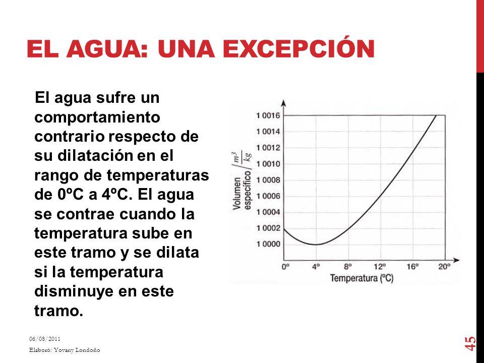 EL AGUA: UNA EXCEPCIÓN El agua sufre un comportamiento contrario respecto de su dilatación en el rango de temperaturas de 0ºC a 4ºC. El agua se contra