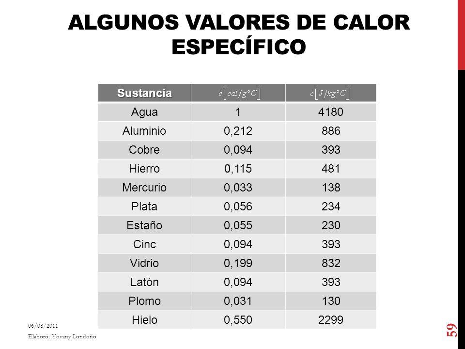 ALGUNOS VALORES DE CALOR ESPECÍFICO Sustancia Agua14180 Aluminio0,212886 Cobre0,094393 Hierro0,115481 Mercurio0,033138 Plata0,056234 Estaño0,055230 Ci