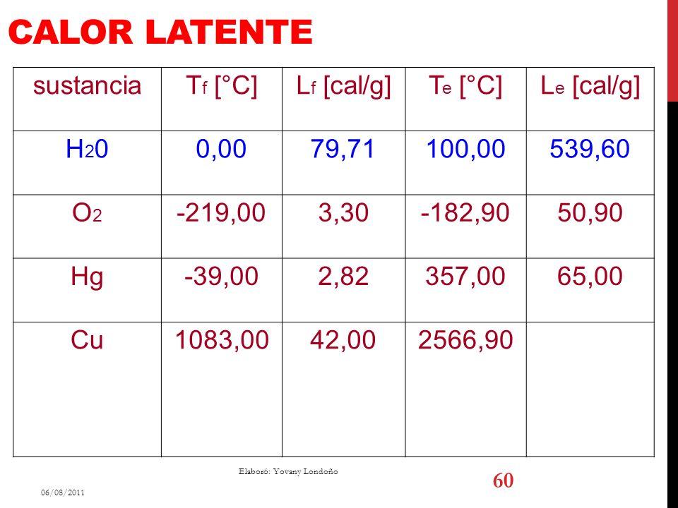 CALOR LATENTE sustanciaT f [°C]L f [cal/g]T e [°C]L e [cal/g] H20H200,0079,71100,00539,60 O2O2 -219,003,30-182,9050,90 Hg-39,002,82357,0065,00 Cu1083,