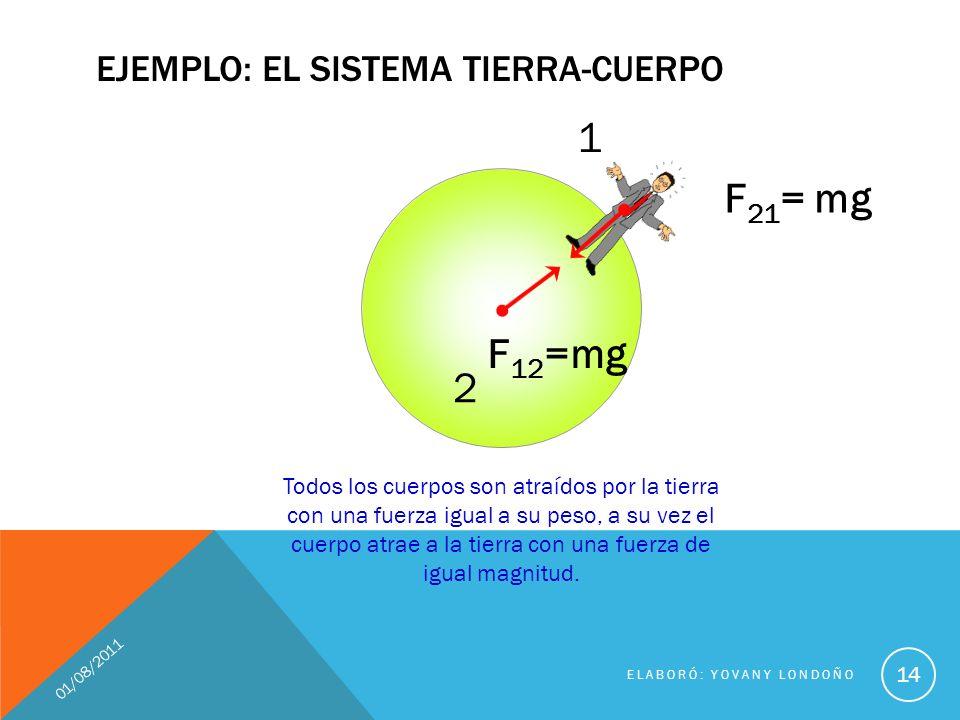 2 EJEMPLO: EL SISTEMA TIERRA-CUERPO 01/08/2011 ELABORÓ: YOVANY LONDOÑO 14 F 12 =mg F 21 = mg Todos los cuerpos son atraídos por la tierra con una fuer