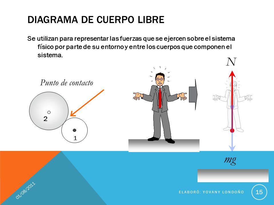 DIAGRAMA DE CUERPO LIBRE Se utilizan para representar las fuerzas que se ejercen sobre el sistema físico por parte de su entorno y entre los cuerpos q