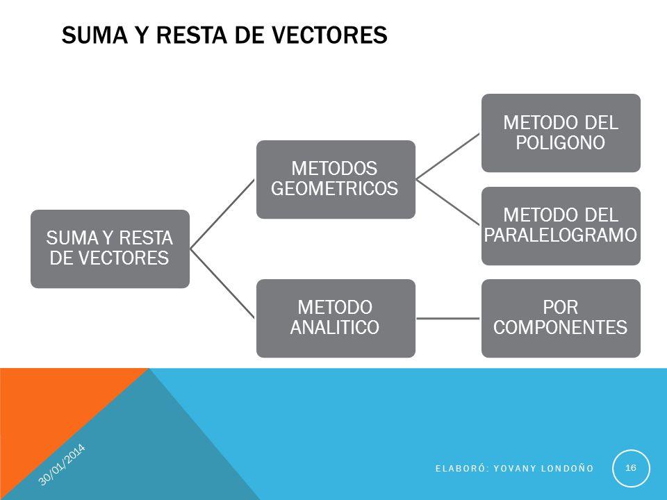 SUMA Y RESTA DE VECTORES METODOS GEOMETRICOS METODO DEL POLIGONO METODO DEL PARALELOGRAMO METODO ANALITICO POR COMPONENTES SUMA Y RESTA DE VECTORES 16