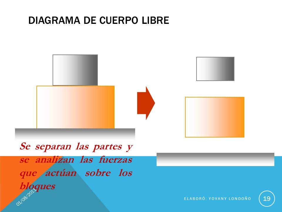 DIAGRAMA DE CUERPO LIBRE 01/08/2011 ELABORÓ: YOVANY LONDOÑO 19 Se separan las partes y se analizan las fuerzas que actúan sobre los bloques