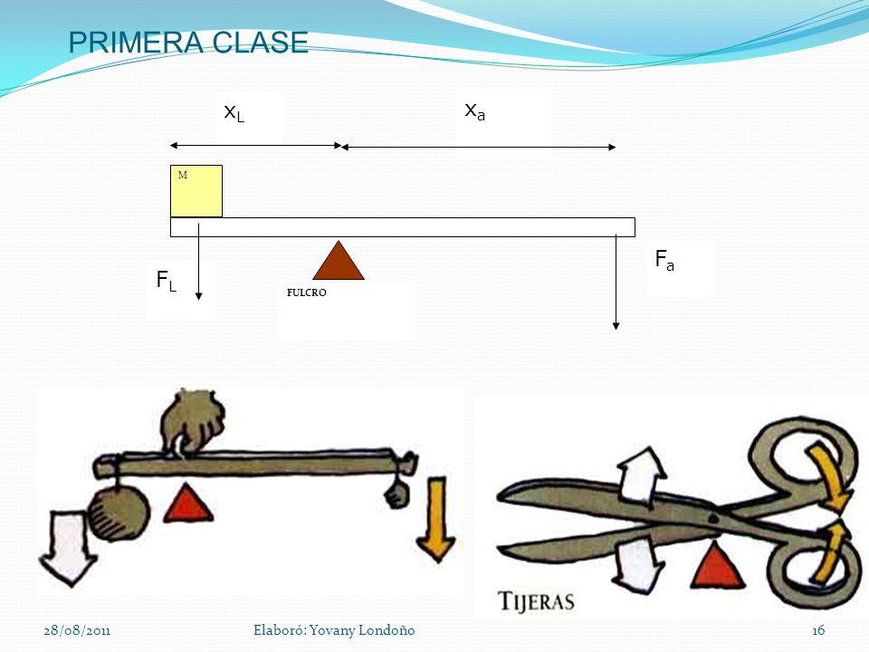 PRIMERA CLASE FULCRO xaxa xLxL FLFL M FaFa 28/08/2011Elaboró: Yovany Londoño16