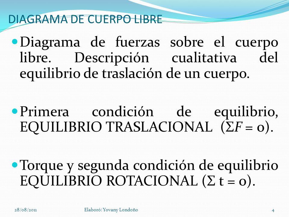 DIAGRAMA DE CUERPO LIBRE Diagrama de fuerzas sobre el cuerpo libre. Descripción cualitativa del equilibrio de traslación de un cuerpo. Primera condici