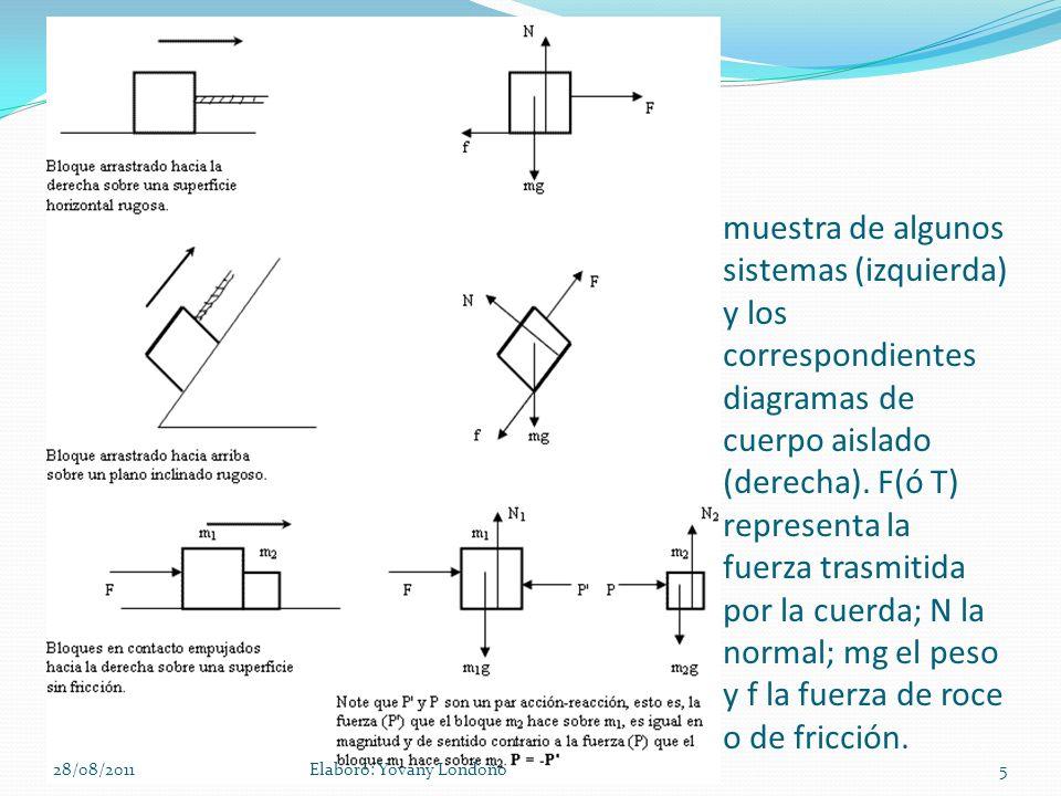 muestra de algunos sistemas (izquierda) y los correspondientes diagramas de cuerpo aislado (derecha). F(ó T) representa la fuerza trasmitida por la cu