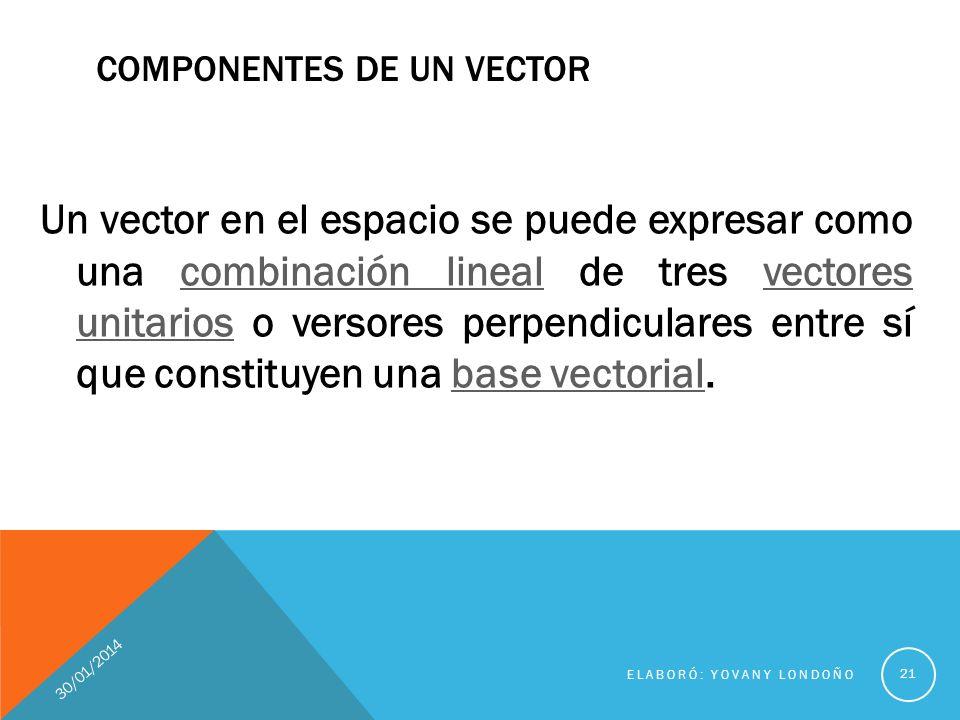 COMPONENTES DE UN VECTOR En coordenadas cartesianas, los vectores unitarios se representan por,,, paralelos a los ejes de coordenadas x, y, z positivos.