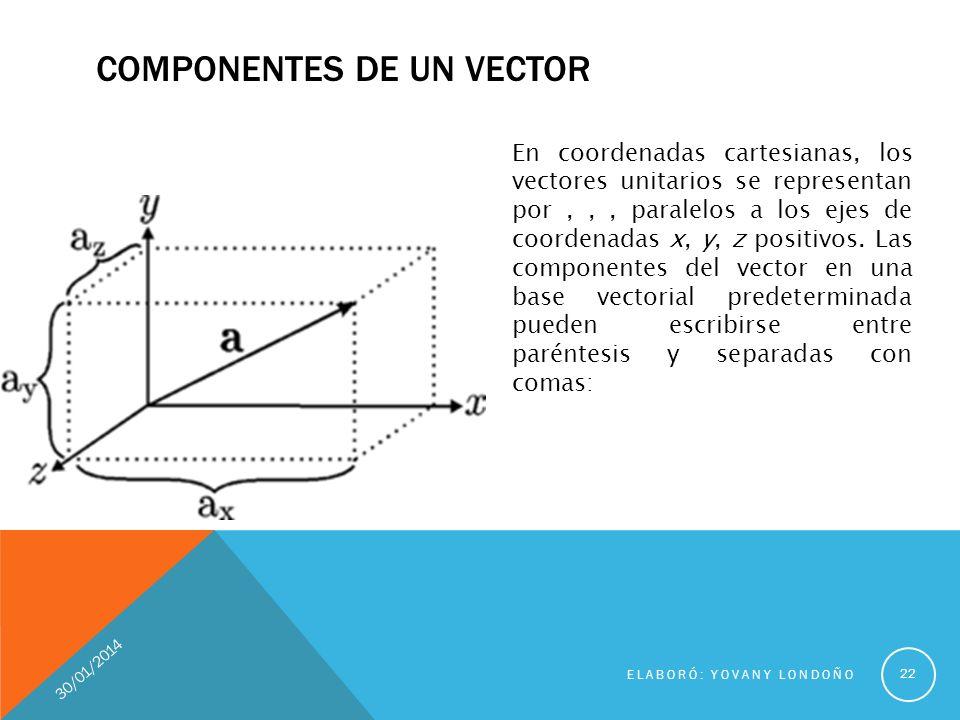 Pueden escribirse entre paréntesis y separadas con comas a=(ax, ay, a z ) Expresarse como una combinación de los vectores unitarios definidos en la base vectorial a= ax î +ay ĵ +azk 23 ELABORÓ: YOVANY LONDOÑO 30/01/2014