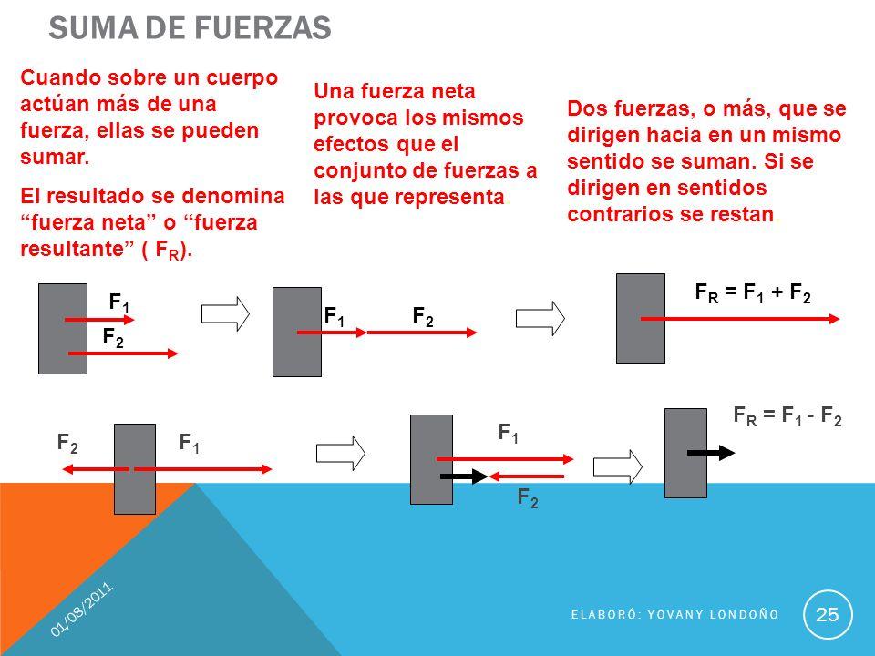 DIAGRAMA DE CUERPO LIBRE 01/08/2011 ELABORÓ: YOVANY LONDOÑO 26 Se separan las partes y se analizan las fuerzas que actúan sobre los bloques