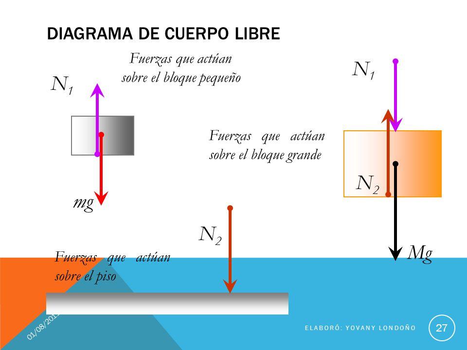 Realizar el diagrama de cuerpo libre de cada uno de los bloques.