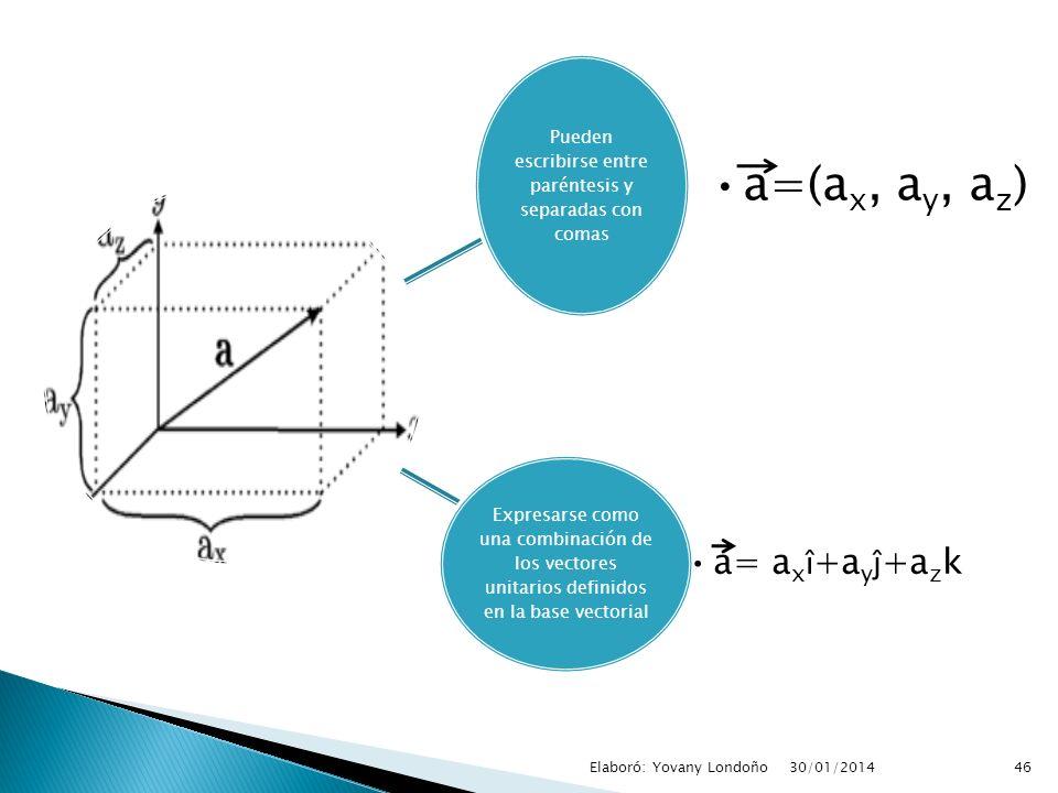 Pueden escribirse entre paréntesis y separadas con comas a=(ax, ay, a z ) Expresarse como una combinación de los vectores unitarios definidos en la ba