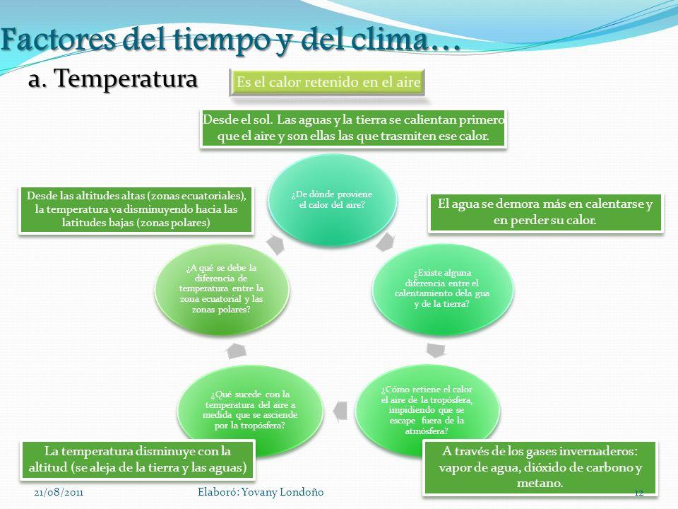 Factores del tiempo y del clima… a. Temperatura ¿De dónde proviene el calor del aire? ¿Existe alguna diferencia entre el calentamiento dela gua y de l
