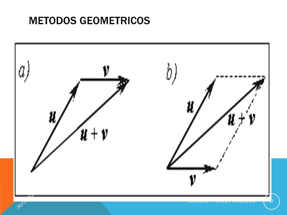 METODOS GEOMETRICOS 17 ELABORÓ: YOVANY LONDOÑO 30/01/2014