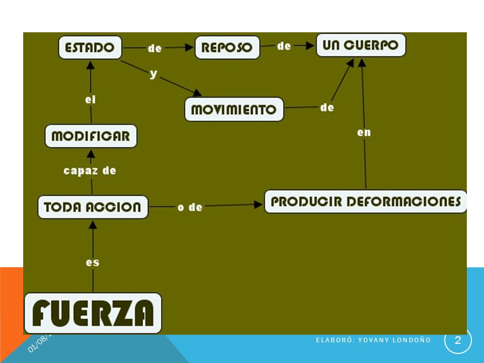 01/08/2011 ELABORÓ: YOVANY LONDOÑO 2