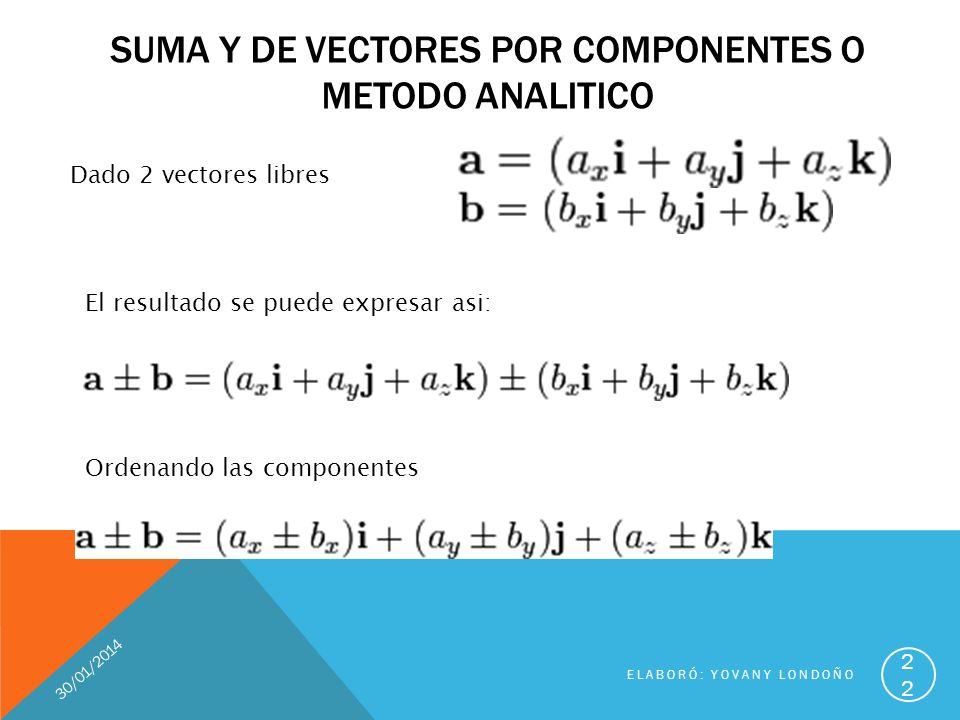 SUMA Y DE VECTORES POR COMPONENTES O METODO ANALITICO Dado 2 vectores libres El resultado se puede expresar asi: Ordenando las componentes 22 ELABORÓ: