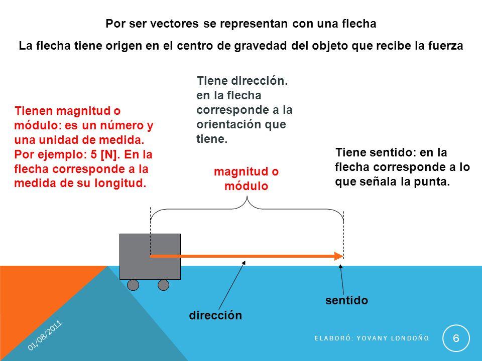 01/08/2011 ELABORÓ: YOVANY LONDOÑO 6 Por ser vectores se representan con una flecha La flecha tiene origen en el centro de gravedad del objeto que rec