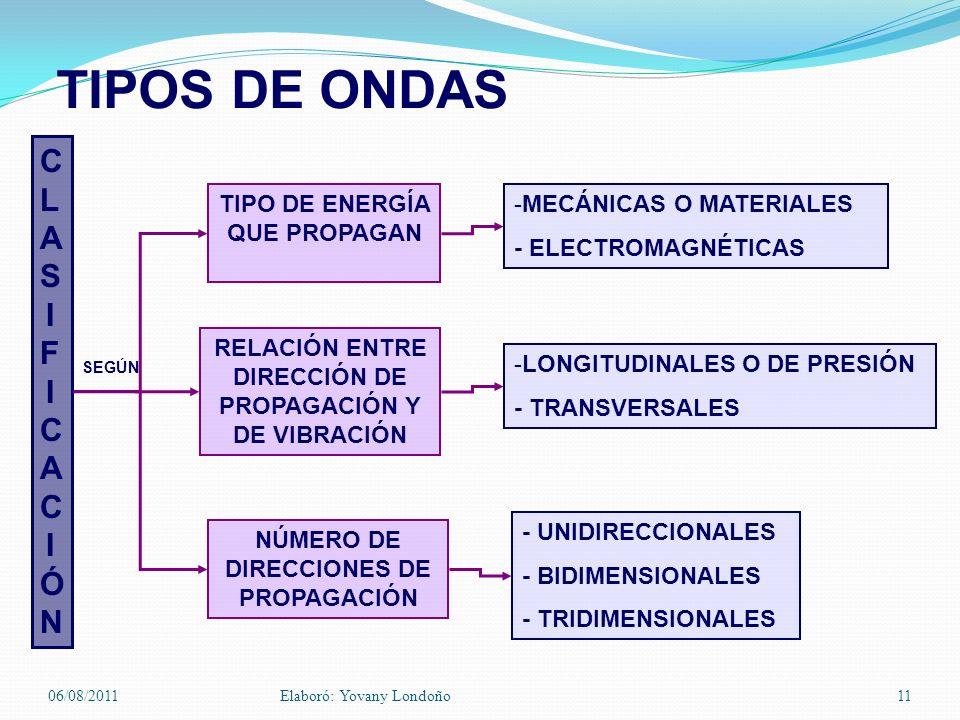 TIPOS DE ONDAS -MECÁNICAS O MATERIALES - ELECTROMAGNÉTICAS RELACIÓN ENTRE DIRECCIÓN DE PROPAGACIÓN Y DE VIBRACIÓN -LONGITUDINALES O DE PRESIÓN - TRANS
