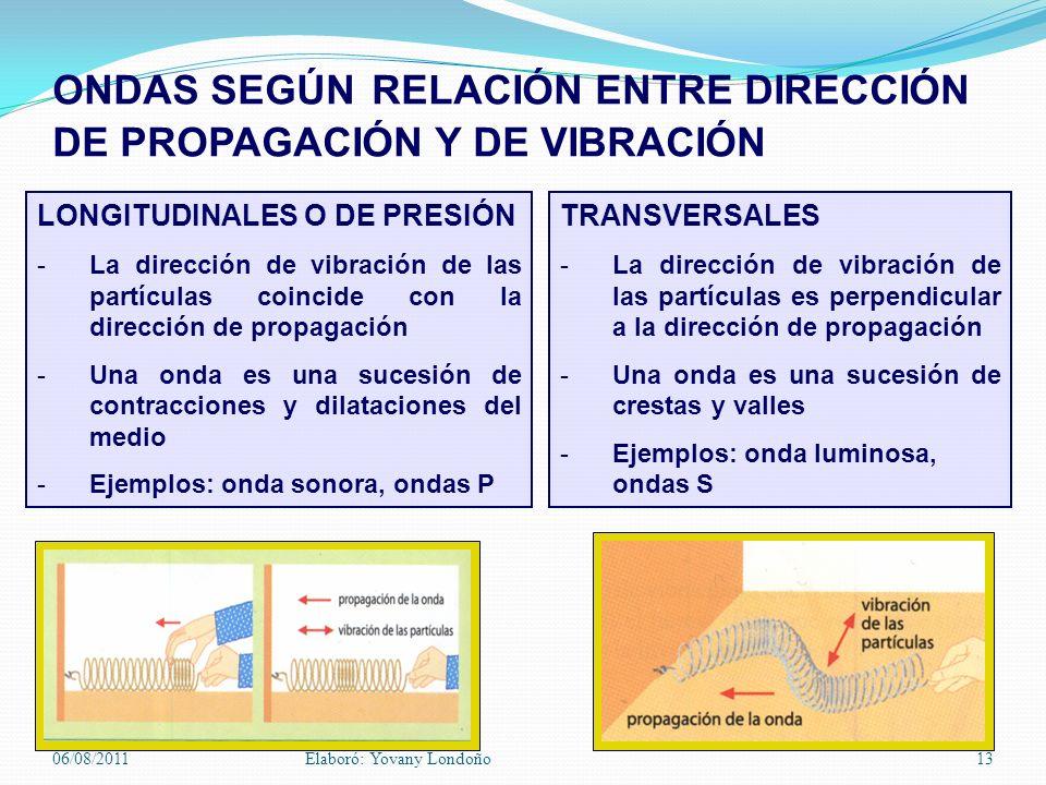 ONDAS SEGÚN RELACIÓN ENTRE DIRECCIÓN DE PROPAGACIÓN Y DE VIBRACIÓN LONGITUDINALES O DE PRESIÓN -La dirección de vibración de las partículas coincide c