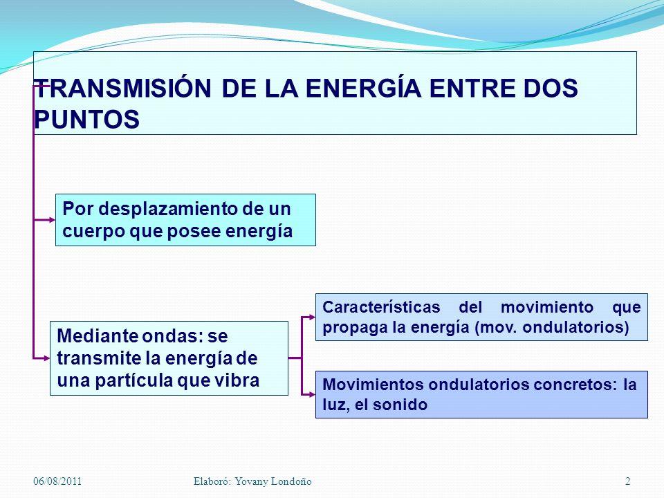 TRANSMISIÓN DE LA ENERGÍA ENTRE DOS PUNTOS Por desplazamiento de un cuerpo que posee energía Mediante ondas: se transmite la energía de una partícula