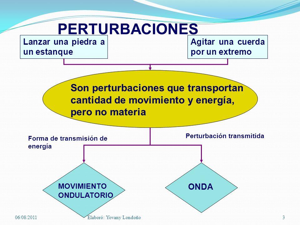 PERTURBACIONES Son perturbaciones que transportan cantidad de movimiento y energía, pero no materia Agitar una cuerda por un extremo Lanzar una piedra